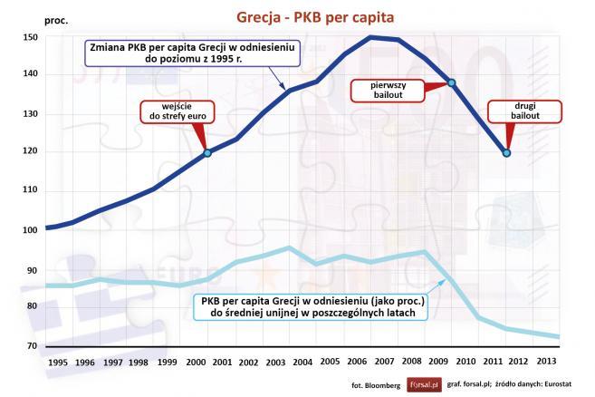 PKB per capita Grecji