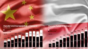 Wymiana handlowa Chin z UE i Polską