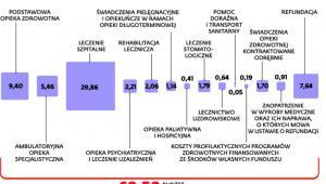 Ile NFZ chce przeznaczyć na zdrowie Polaków w 2016 r.