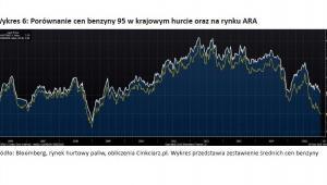 Wykres 6 - Porównanie cen benzyny 95 w krajowym hurcie oraz na rynku ARA