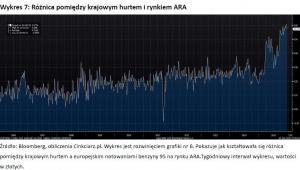 Wykres 7 - Różnica pomiędzy krajowym hurtem i rynkiem ARA