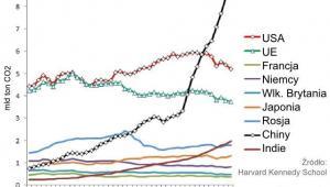 Emisje CO2 w latach 1970-2012
