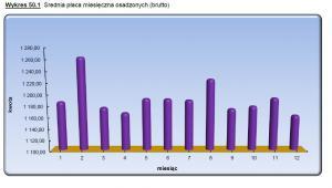 Średnia miesięczna praca brutto więźniów w 2015 roku, źródło: SW