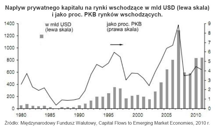 Napływ prywatnego kapitału na rynki wschodzące