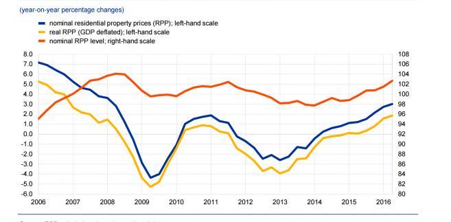 Nominalne i realne zmiany cen nieruchomości mieszkalnych w strefie euro
