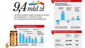 Jakie leki kupujemy najczęściej w aptece bez recepty.jpg