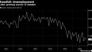 Bezrobocie w Szwecji