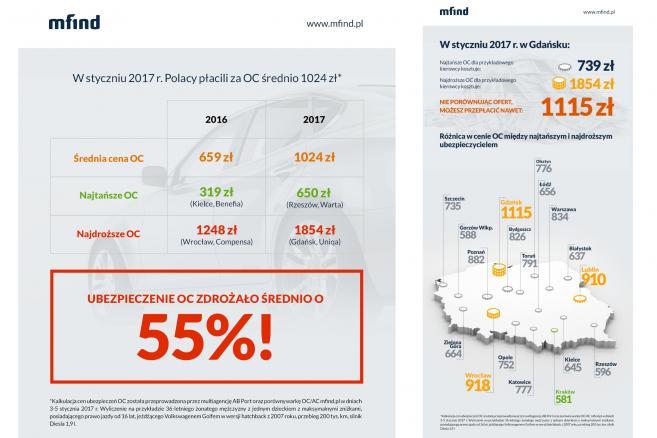 0fbc7a1c4fb6f Gdzie najtańsze OC w 2017 roku  Porównanie cen w polskich miastach ...