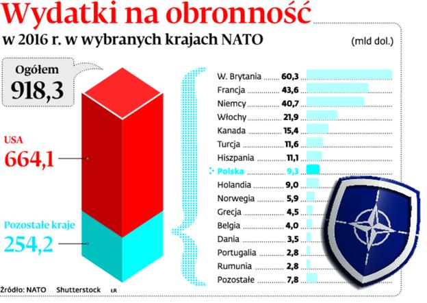 Wydatki na obronność w 2016 r. w wybranych krajach NATO