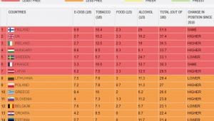 The Nanny State Index - Ranking (poz. 1-14)