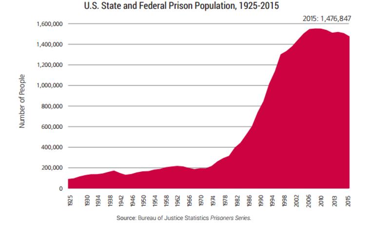 Liczba więźniów w USA