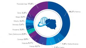 Struktura polskiego eksportu mebli, źródło KPMG