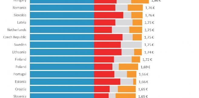 Koszty pracy w Europie, źródło: InsƟtut économique Molinari  (IEM)