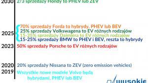 Zapowiedzi koncernów motoryzacyjnych