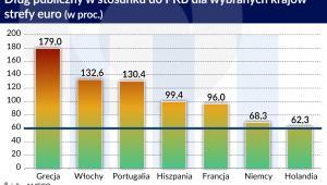 Dług publiczny (graf. Obserwator Finansowy)
