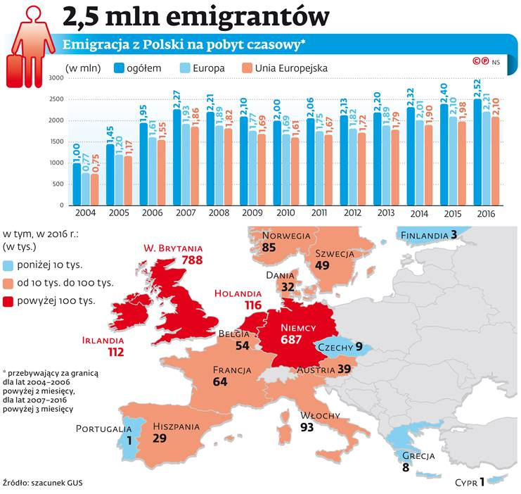 https://g3.forsal.pl/p/_wspolne/pliki/3124000/3124632-2-5-mln-emigrantow.jpg