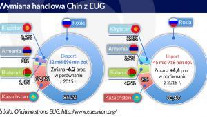 Wymiana handlowa Chin z EUG (graf. Obserwator Finansowy)