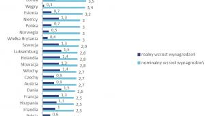 Prognozowany wzrost wynagrodzeń nominalnych i realnych w poszczególnych krajach Europy w 2018 roku (w %), źródło: Sedlak & Sedlak