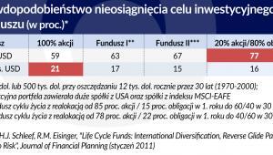 Fundusze inwestycyjne - osiąganie celu (graf. Obserwator Finansowy)