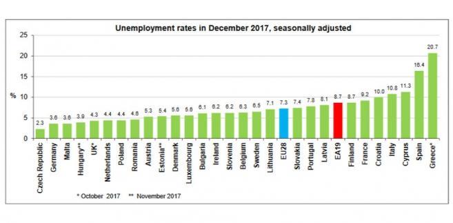 Bezrobocie w UE, źródło Eurostat