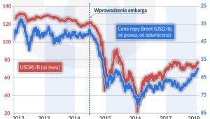 Ropa embargo a ceny (graf, Obserwator Finansowy)