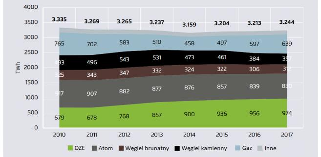 Produkcja energii 2017 w UE