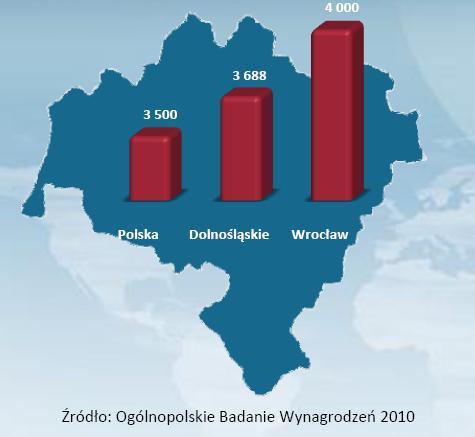 Średnie wynagrodzenie w woj. dolnośląskim na tle średniej krajowej