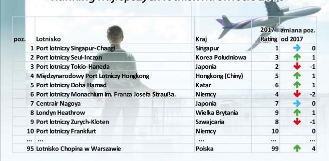 Ranking najlepszych lotnisk na świecie 2018 r.