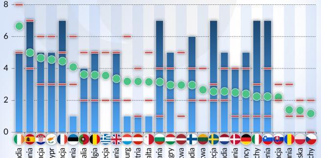 Ocena ryzyka makroekonomicznego - Europa (graf. Obserwator Finansowy)