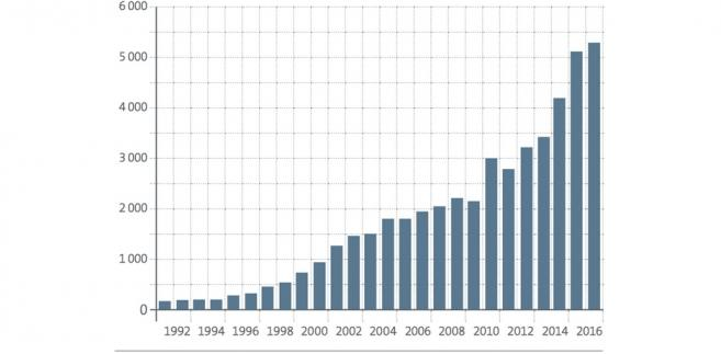 Liczba wniosków patentowych spływających do Europejskiego Urzędu Patentowego