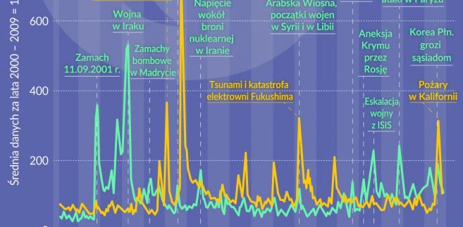 MFW ryzyko geopolityczne i pogoda (graf. Obserwator Finansowy)