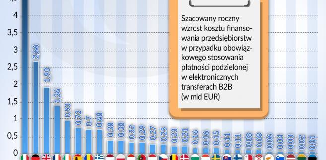 Split-payment koszty (graf. Obserwator Finansowy)