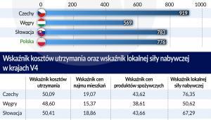 Średnie wynagrodzenie netto_Kraje-V4 (graf. Obserwator Finansowy)