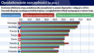 Oszczedności - opodatkowanie na świecie (graf. Obserwator Finansowy)
