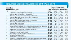 Ranking najlepszych uczelni akademickich 2018 poz. 51-70