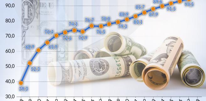 Federalny dług USA (graf. Obserwator Finansowy)