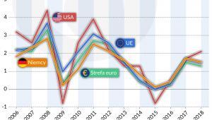 Inflacja Europa USA w latch 2006-2018 (graf. Obserwator Finansowy)