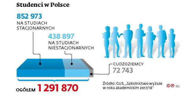 Studenci w Polsce  (c)(p)
