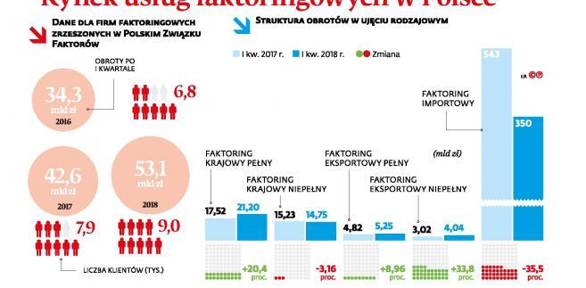 Rynek uslug faktoringowych w Polsce (c)(p)