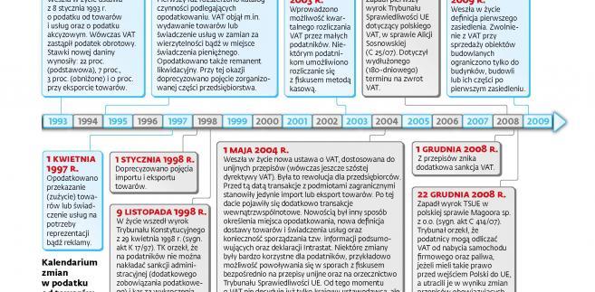 25 lat Vat - kalendarium lata 1993-2009 (c)(p)