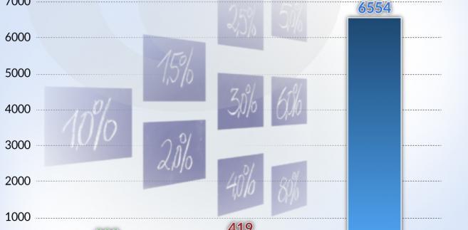 Wartosść kontraktów WIBOR 2016 (graf. Obserwator Finansowy)