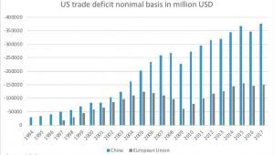 Deficyt handlowy USA z UE i Chinami