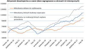 Aktywność deweloperów w czasie (dane zagregowane w okresach 12-miesięcznych)