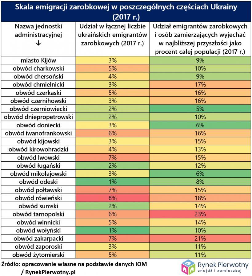 Skala emigracji zarobkowej w poszczególnych częściach Ukrainy, źródło: Rynek Pierwotny
