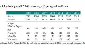 Polscy migranci za granicą, źródło: NBP