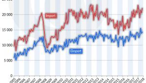 Turcja eksport import 2005-2008 (graf. Obserwator Finansowy)