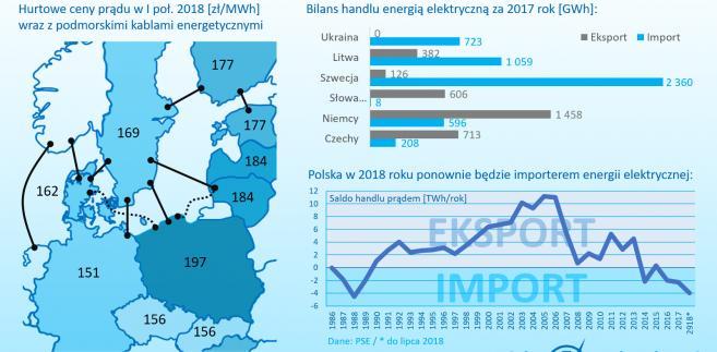 Istniejące i planowane połączenia energetyczne