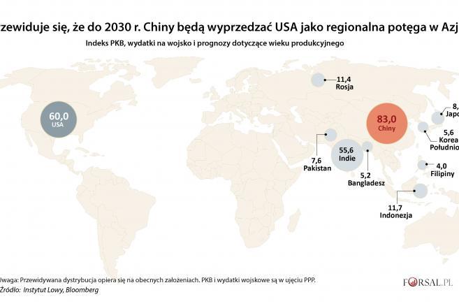 1. Regionalne potęgi - prognoza 2030 r.