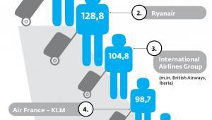 Największe grupy lotnicze w Europie