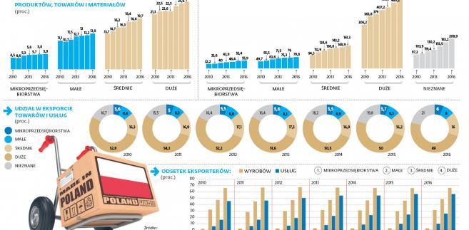 Eksport towarów i usług